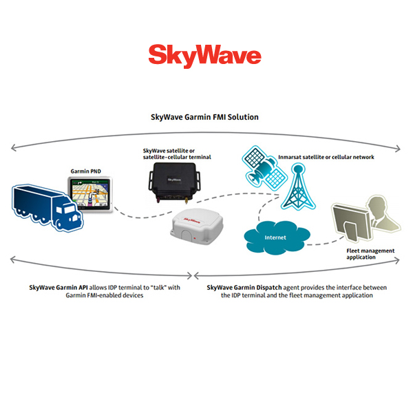 SkyWave Garmin FMI solution diagram