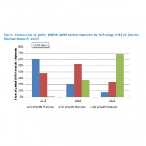 LTE set to disrupt the M2M market says Machina Research