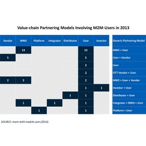 Review of M2M Corporate Initiatives in 2013