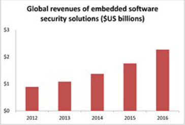 Embedded Software Security Solutions to Ride Rising Tide of Internet of Things