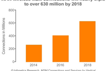 As Businesses Turn to the Internet of Things for Growth, M2M WAN Connections Set to Triple by 2018