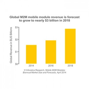 Mobile Machine-to-Machine (M2M) Module Market Nearly Doubling to $2.9 Billion by 2018
