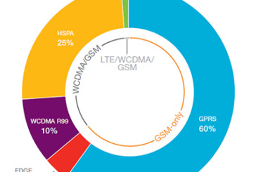 Ericsson Mobility Report: active cellular M2M devices to grow 3-4 times by 2019