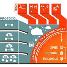 Open Interconnect Consortium diagram