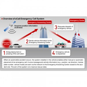 World First: Emergency Call System with FUJITSU TEN-provided Telematics Control Unit Successfully Demonstrated in Europe and Russia Simultaneously
