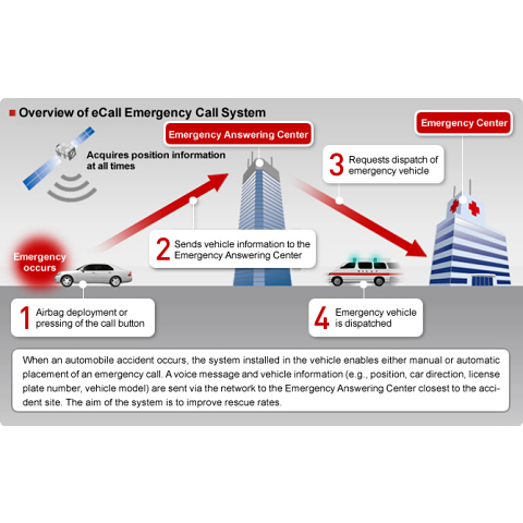 eCall Fujitsu chart