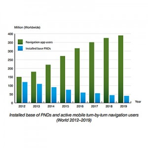 PND shipments fell to 22 million units while users of navigation apps grew to 180 million worldwide in 2013