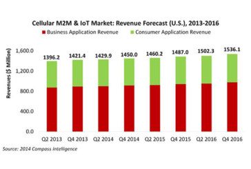 Compass Intelligence Releases Report On The Q2 2014 U.S. M2M & IoT Market