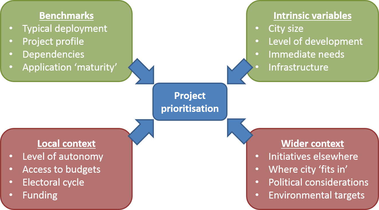 smart cities prohect prioritisation chart by Machina Research