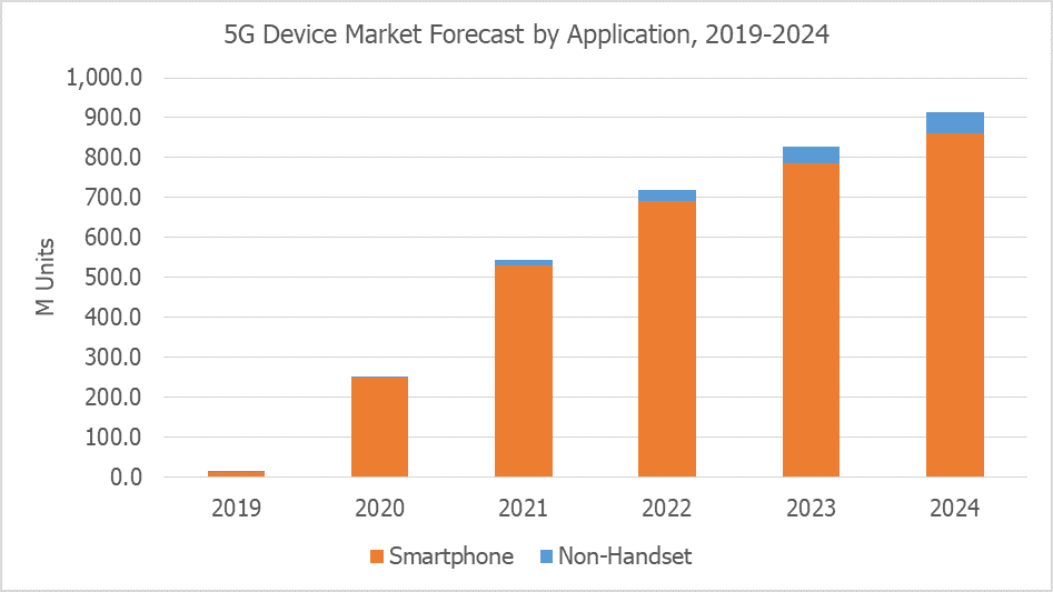 5G Device Market Forecast – Smartphone & Non-Handset