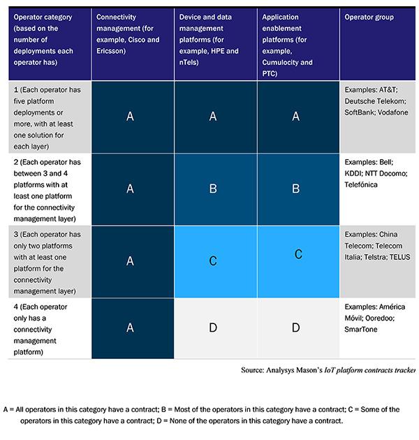 Anaysys Mason : IoT platform contracts tracker table
