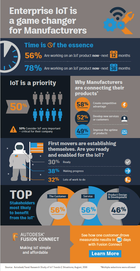Autodesk Taxal IoT survey