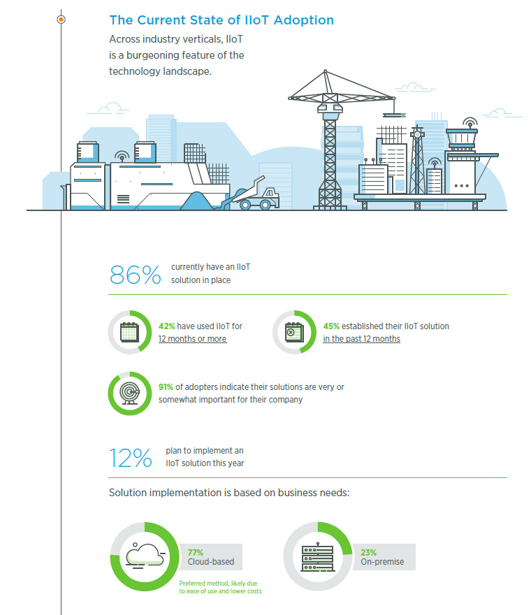 BSquare IIoT maturity survey infographic
