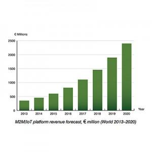 Berg Insight M2M/IoT plateform revenue forecast