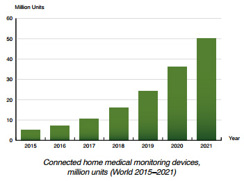Chart: Berg Insight forecast of connected home medical monitoring devices
