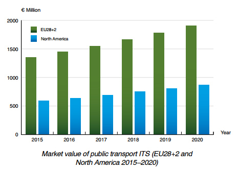 chart: Berg Insight forecasts for market value of public ITS 2015-2020