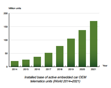 chart: installed base of active embedded car oem telematics units 2014-2021