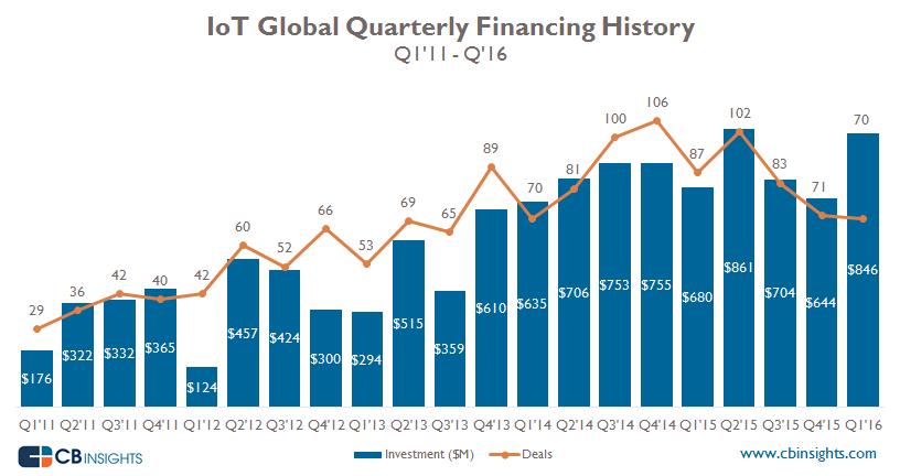 Chart: IoT funding history (quarterly)