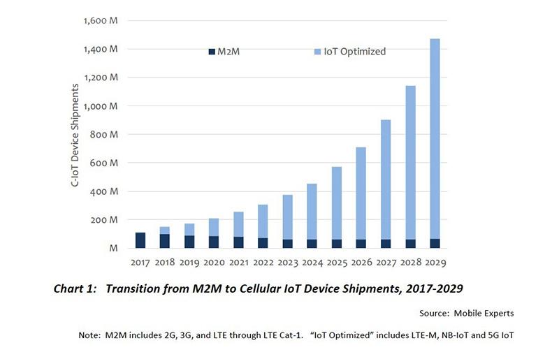 Chart: C-IoT device shipments 2019-2029