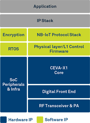 CEVA-Dragonfly NB2 Hardware/Software IP Solution Diagram