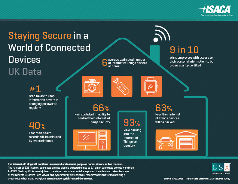 ISACA infographic: secure with connected devices - UK data