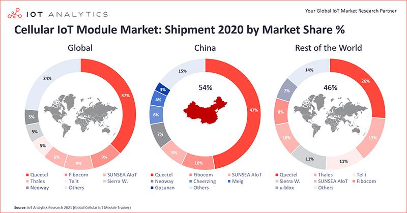 Cellular-IoT-Module Market Shipment 2020 by market share percent min