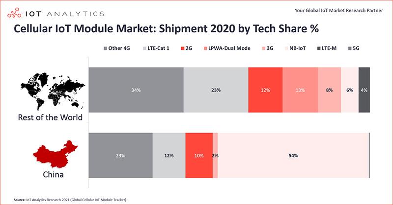Cellular IoT Module Market Shipment 2020 by technology share percent min