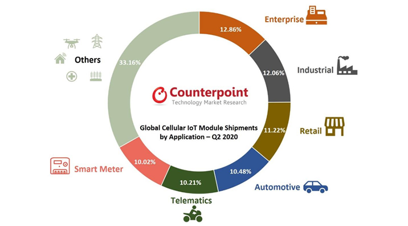 Counterpoint chart: global iot module shipments by application q2-2020