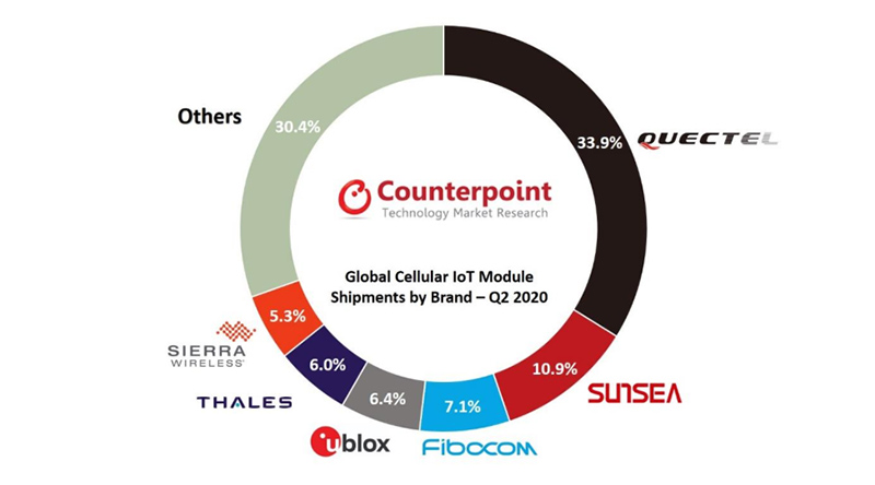 Counterpoint chart: global iot module shipments by brand q2-2020
