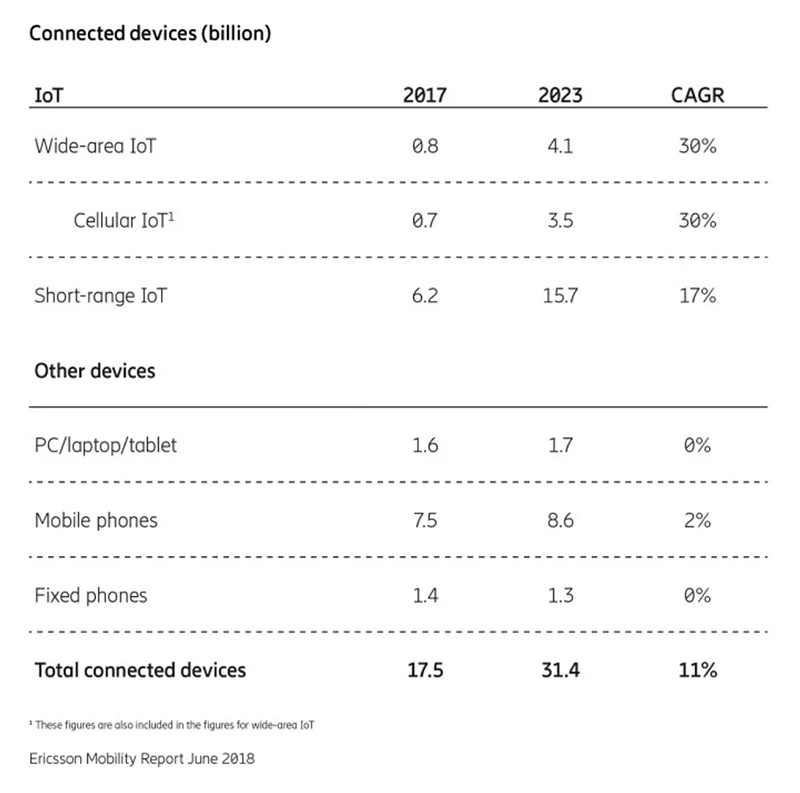 Table from Ericsson Mobility Report (June 2018): number of connected devices
