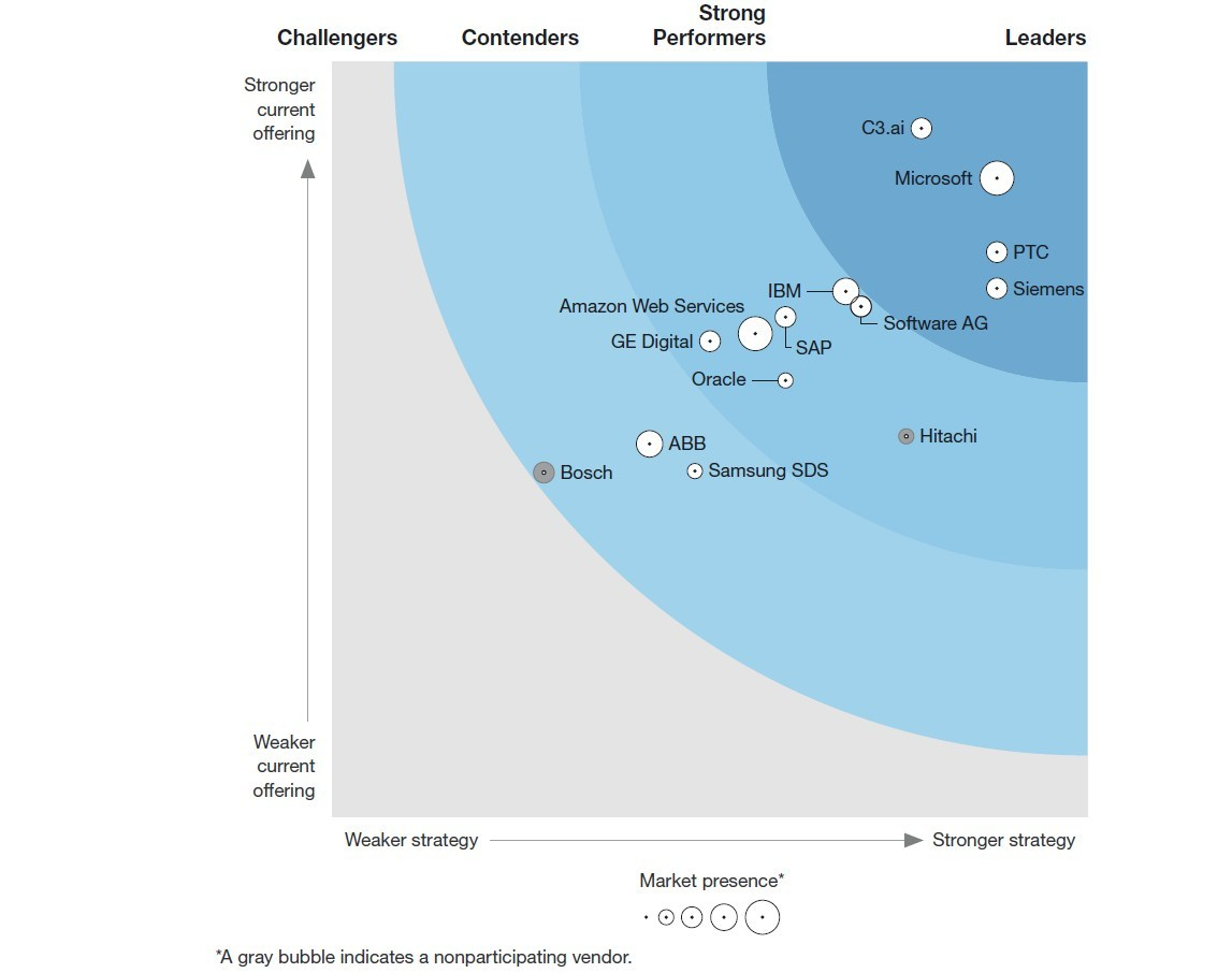 Forrester IIoT platforms mapping