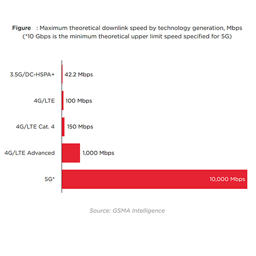5G data rates
