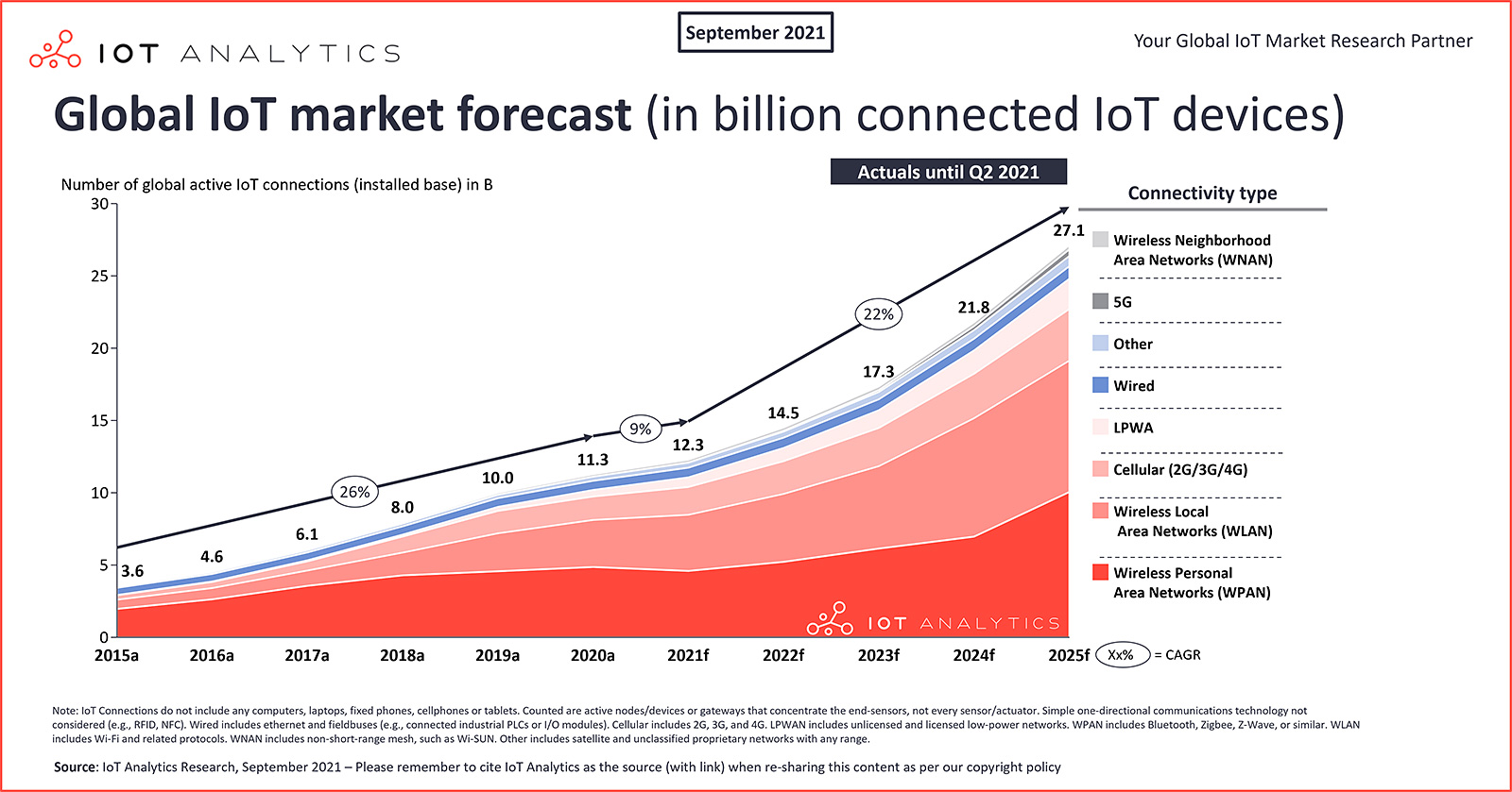 IoT Analytics chart: global IoT market forecast in billion of connected IoT devices