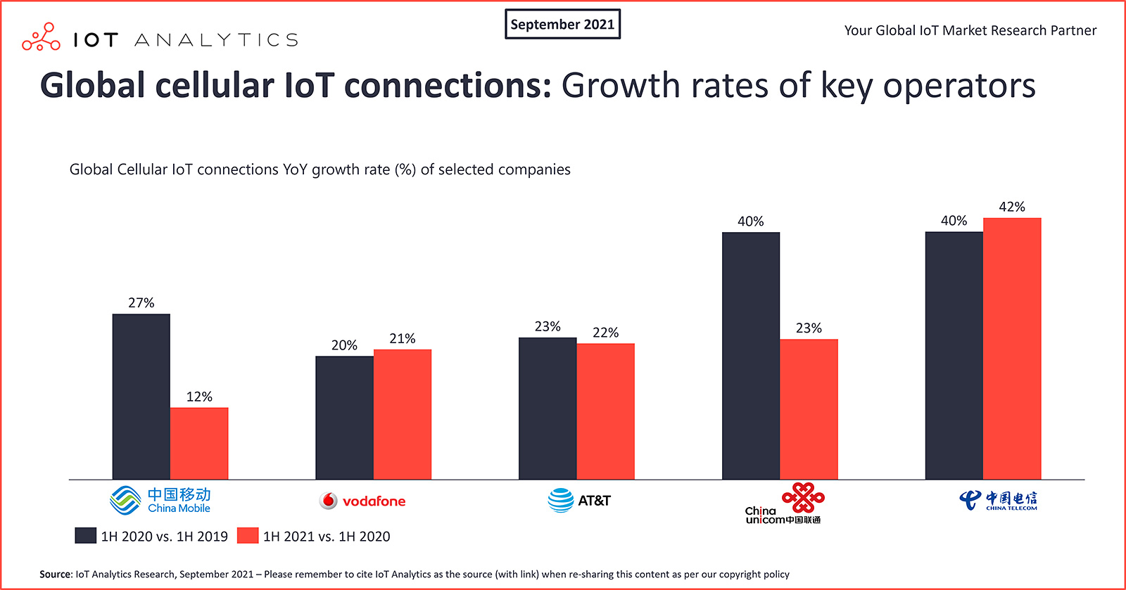 IoT Analytics chart: global cellular IoT connections - growth rate of key operators