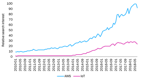 Google Trends data for AWS and IoT since 2010