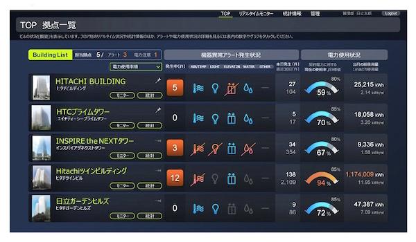 Hitachi IoT platform for buildings
