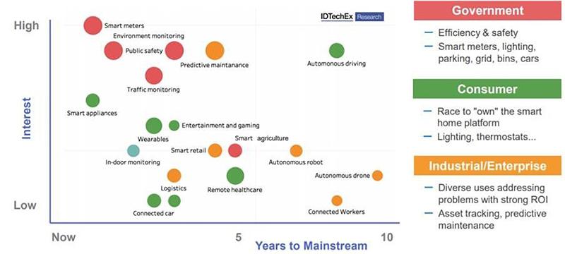 IDTechEx IoT Infographic