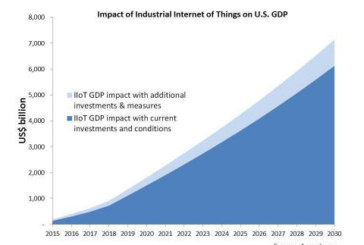Industrial Internet of Things Will Boost Economic Growth, but Greater Government and Business Action Needed to Fulfill its Potential, Finds Accenture
