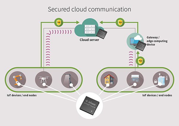 Figure 2: Hardened device identities for secured connectivity to the cloud