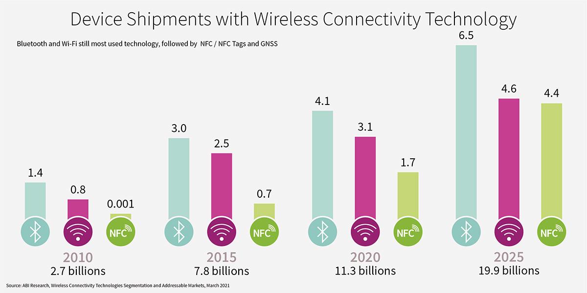 Infineon Connectivity Infographic