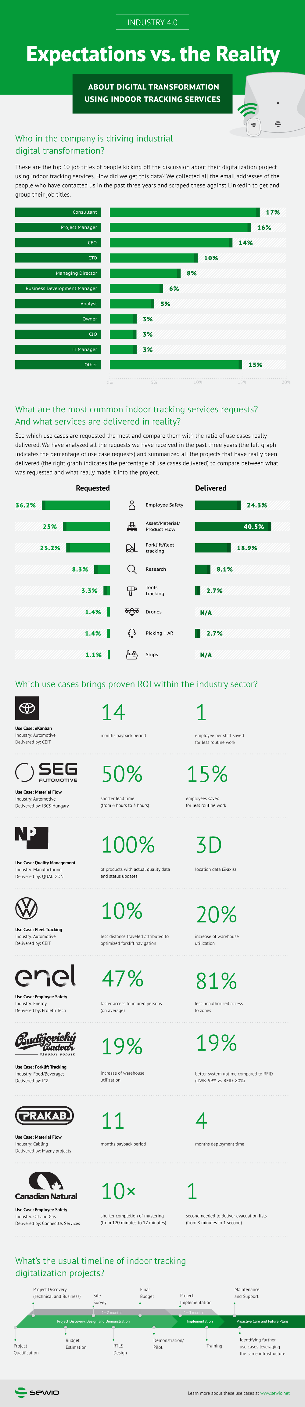 Leveraging Indoor Location Systems for Digitalization: Expectations vs. Reality (infographic)