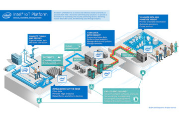 Intel Unifies and Simplifies Connectivity, Security for IoT