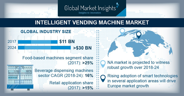 Infographic: Intelligent Vending Machine Market
