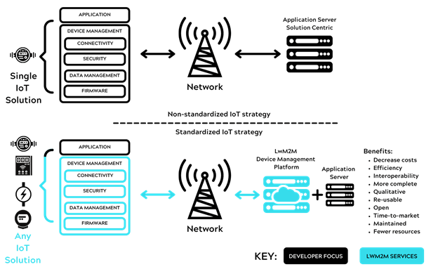 Comparison of IoT 1.0 and IoT 2.0 solution topology