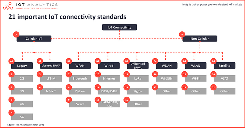 IoT Analytics chart : 21 important IoT connectivity standards