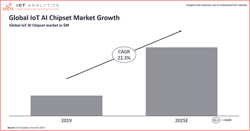 IoT Analytics chart: global IoT AI chipset market growth