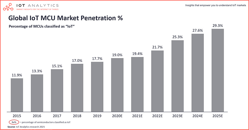 IoT Analytics chart : global IoT MCU market penetration