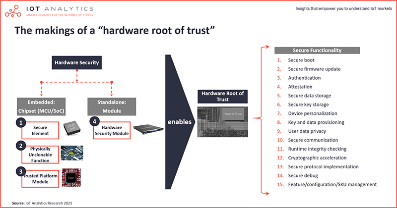 IoT Analytics chart : makings of hardware root of trust