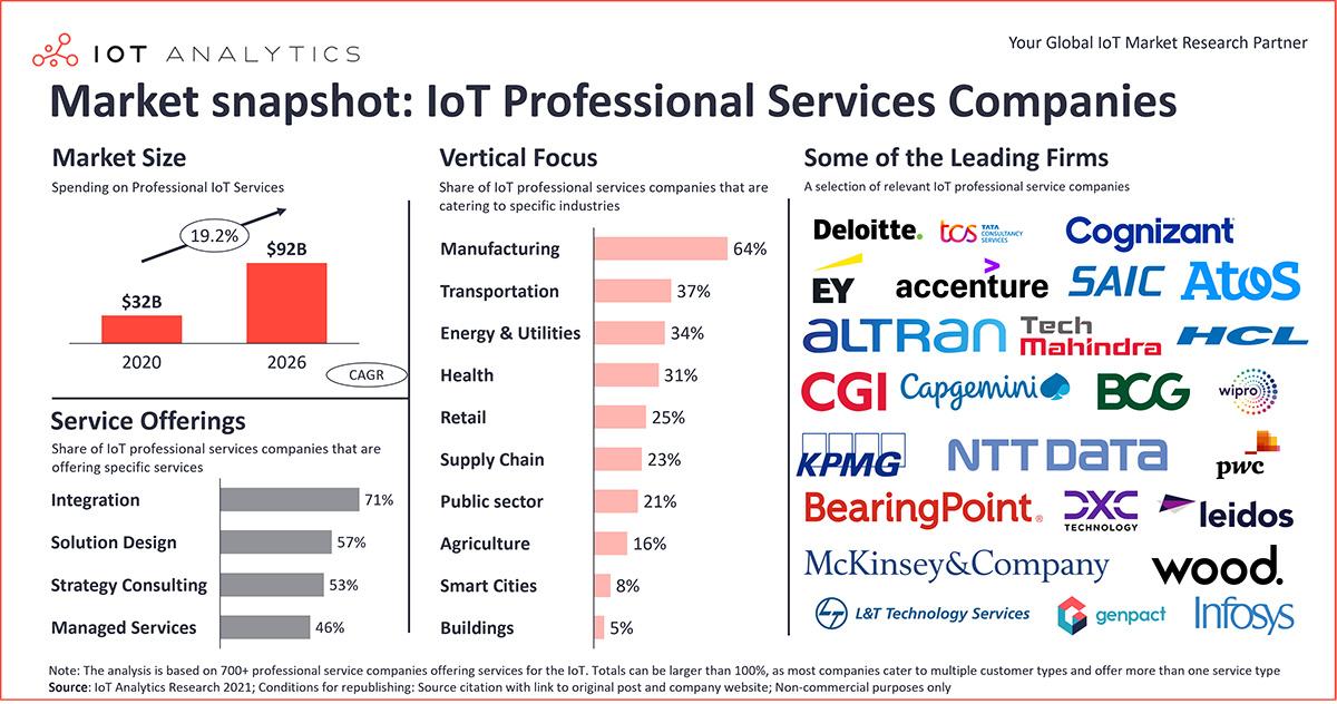 chart: IoT Integrator Market snapshot IoT professional services companies