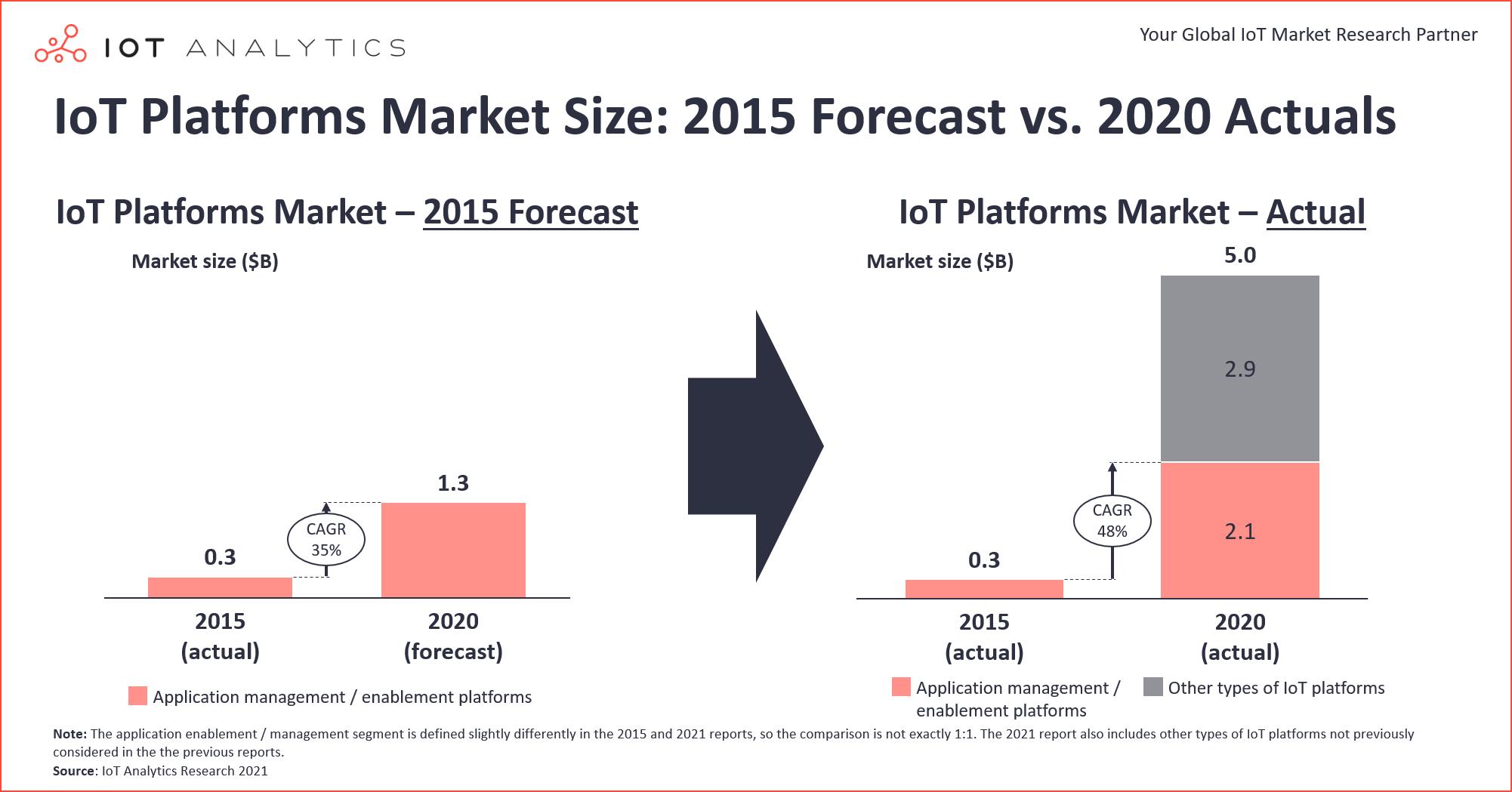 IoT Platforms Market Size: 2015 Forecast vs 2020 Actuals